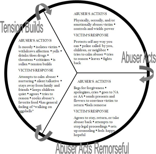 abuse cycle