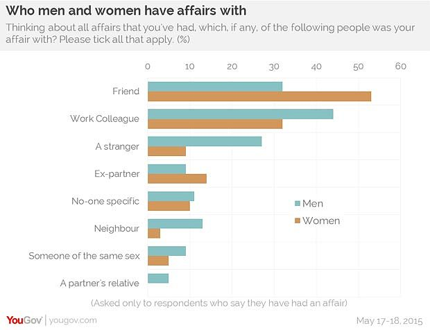 Who Do Men And Women Have Affairs With Why Do They Have -8728
